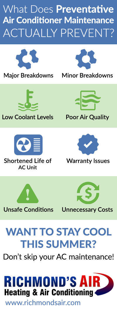 Infographic: What does preventative AC maintenance prevent?